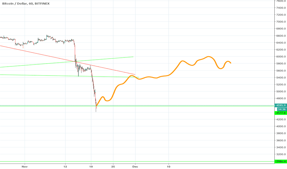 BTCUSD: BTCUSD will retrace now and level out slightly higher