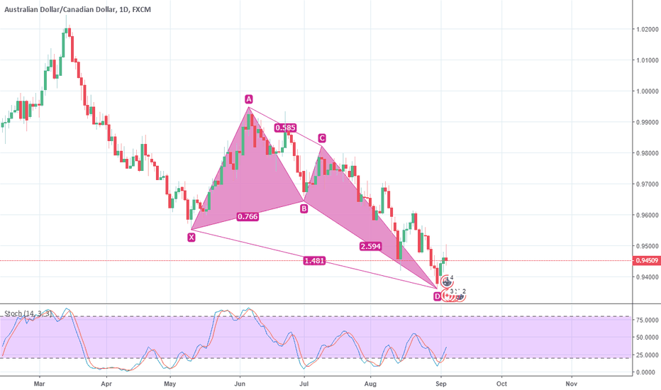 AUDCAD: AUDCAD, Daily Pattern confirmed