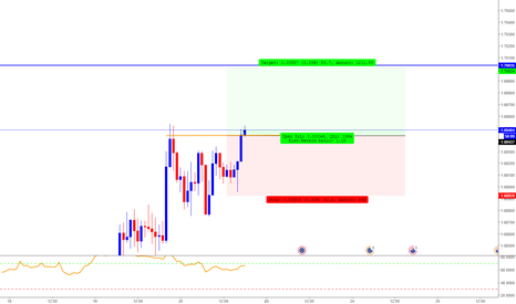 EURNZD: EUR/NZD Long Trade Opportunity