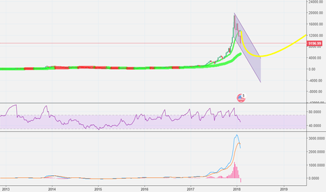 BTCUSD: It is what it is. Accept it and move on.