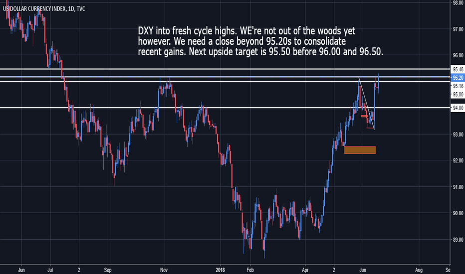 DXY: DXY - Bias remains long but caution warranted