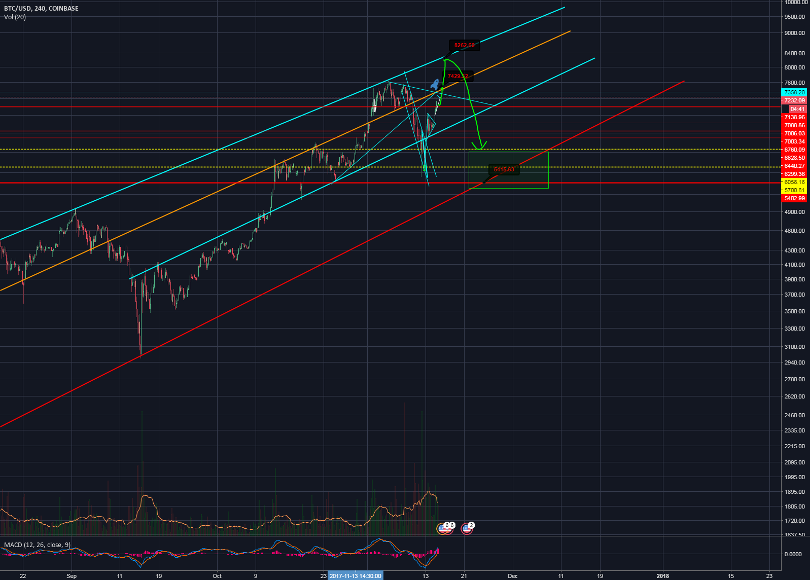 BTC/USD: Still on Path to $8200?