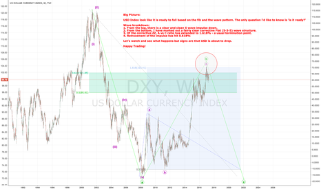DXY: DXY - Big Picture