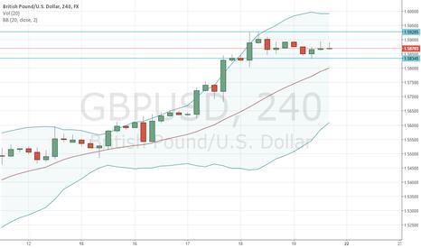 GBPUSD: GBP Simple Analysis