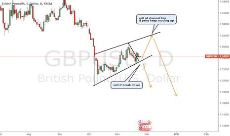 GBPUSD: GBPUSD sell trade