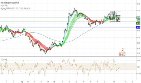 GBPJPY: Daily Mean Extension with Bearish Conf. on Lower TF's (GBPJPY)