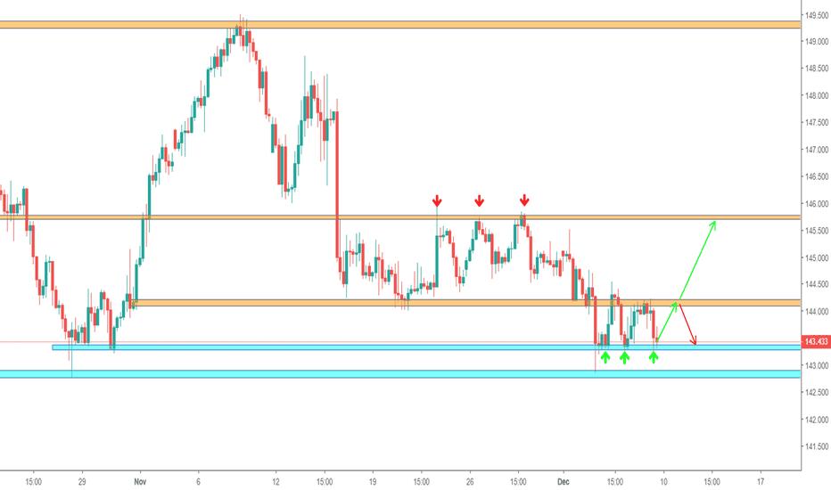 GBPJPY: GBP/JPY - Trading plan next week (Long)