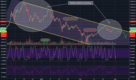 BTCUSD: Bitcoin - when should you buy and why?