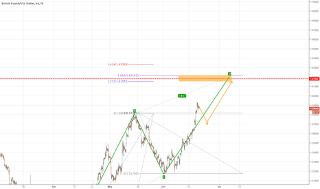 GBPUSD: Let's see what happens at this area GBPUSD