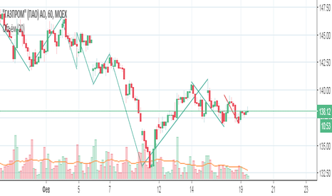 GAZP: Покупка акций Газмпрома