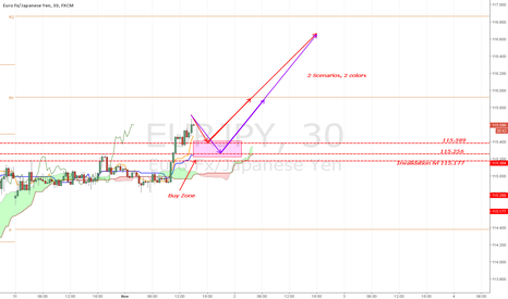 EURJPY: [EURJPY] GOOOD $$ and very good RR situation