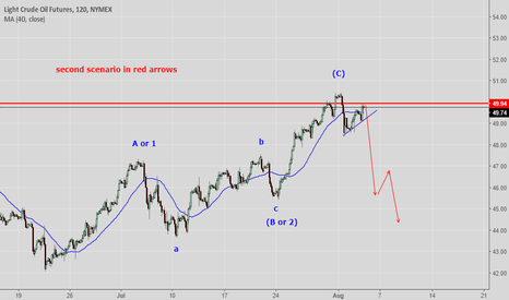CL1!: cl headed down towards 48.35 update