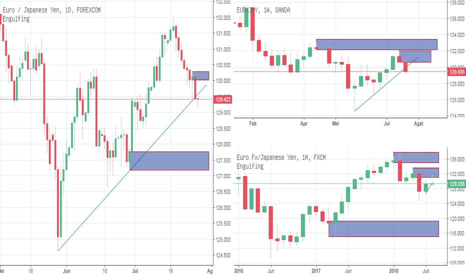EURJPY: IFC Analyst : Forex : Euro Yen : Peluang Bearish Target 124.54