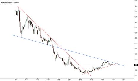 ZB1!/GC1!: $XAUUSD, $ZB_F Long bond priced in gold