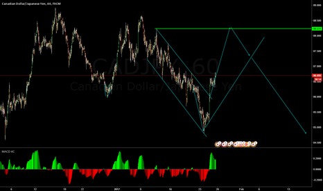 CADJPY: good opportunity