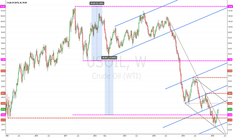 USOIL: WTI OIL (US OIL) W1: The corrective Rally