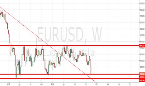 EURUSD: short if breaks