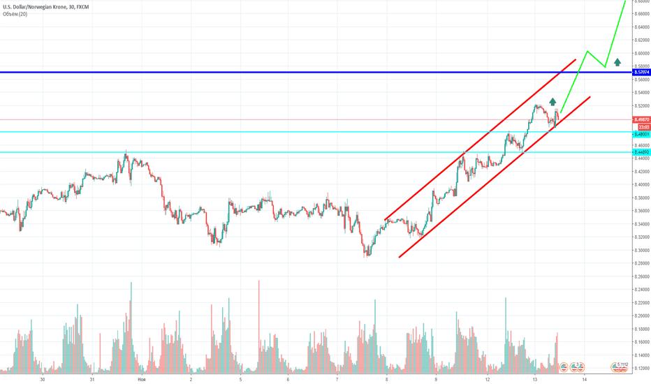 USDNOK: USD/NOK: крона теряет в цене вместе с котировками на нефть