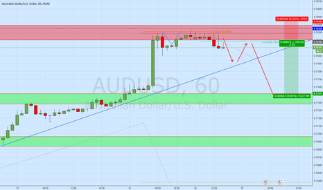 AUDUSD: AUDUSD 2618 potential on 60m