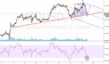 NZDUSD: Four Technical Evidence For a Reversal