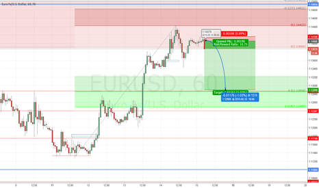 EURUSD: Euro short to 50% fib and horizontal support