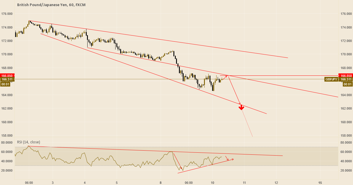 GBPJPY Over look