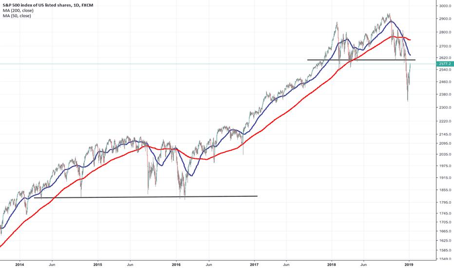 SPX500: $SPX $SPY 2015-16 retested the bottom 3x before heading higher