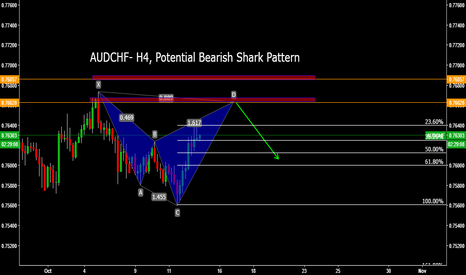 AUDCHF: AUDCHF- H4, Potential Bearish Shark Pattern