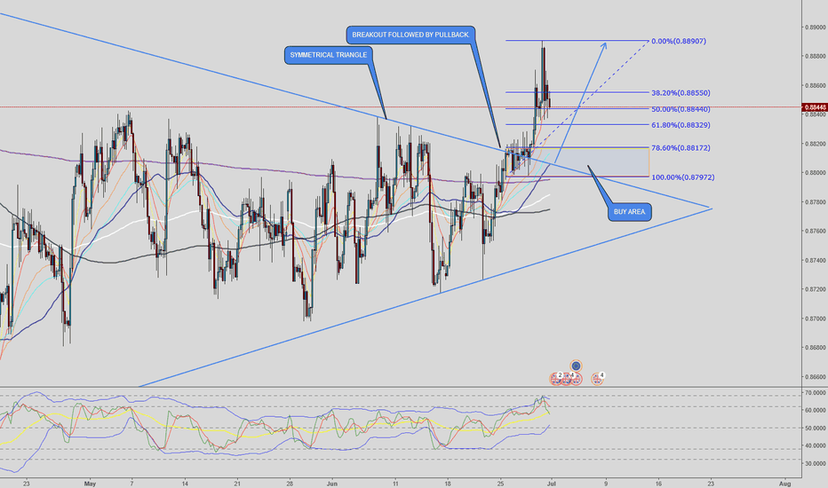 EURGBP: EURGBP - Buying the Pullback