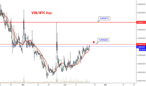 VIBBTC: VIB/BTC - Buy