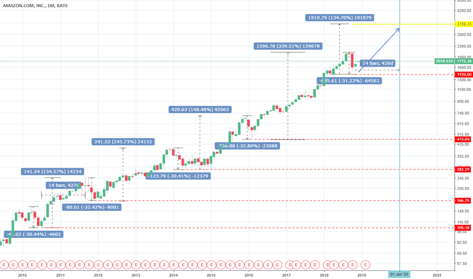 AMZN: Amazon: Best time to buy for $3300.