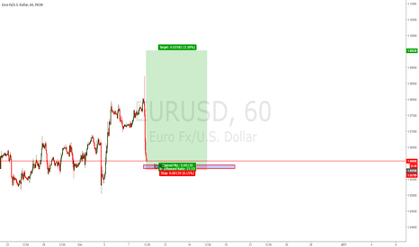 EURUSD: EU LONG Potential 1:22 RISK/REWARD