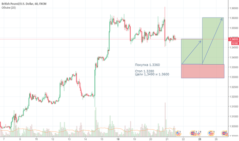 GBPUSD: Покупка GBP/USD.