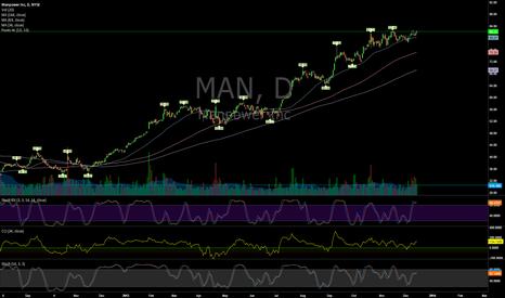 MAN: $MAN