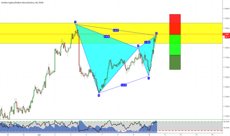 GBPNZD: Gartley Pattern a mercato!