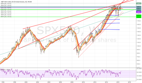 SPX500: SPX near top zone?