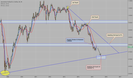 AUDUSD: AUD/USD - Potential Short