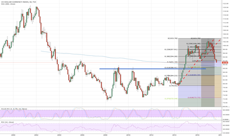 DXY: Dollar Index (DXY) on critical support could retrace to 88.50