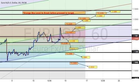 EURUSD: EURUSD Trading Plan on H1
