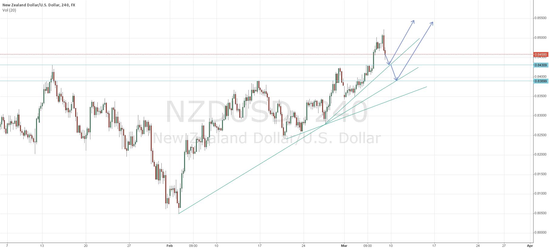 Pending Long NZD/USD in 0.843X/0.839X region