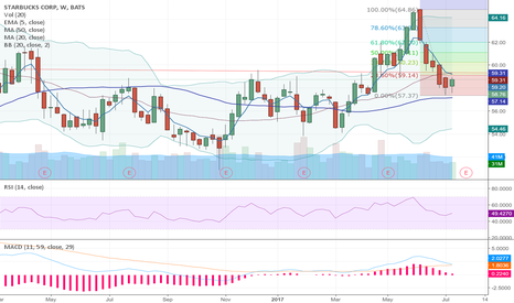 SBUX: Good close on the weekly.