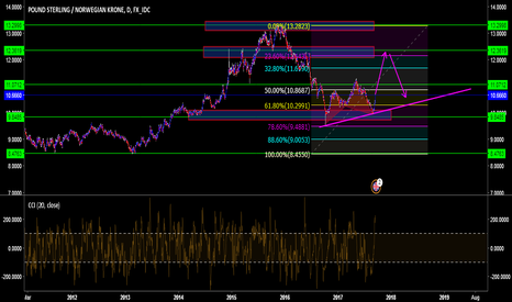 GBPNOK: GBP/NOK Covering this exotic pair by request .