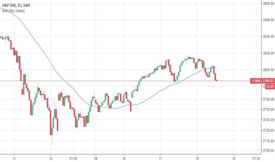 SPX: SPX500 - Swing Sell Signal
