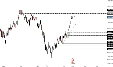 USDCHF: S&D
