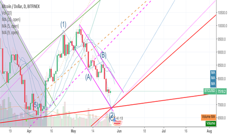 BTCUSD: Real bottom (2) not placed yet