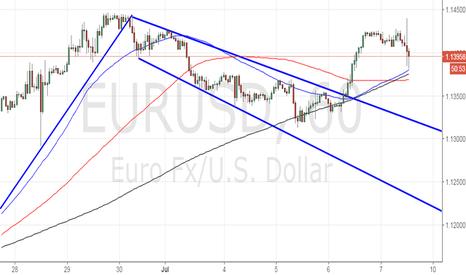 EURUSD: Long EUR/USD for 1.1440