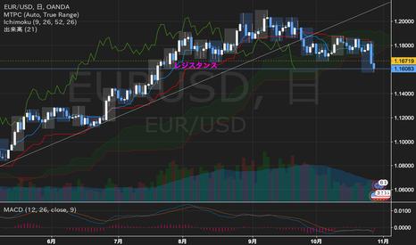 EURUSD: ユーロドルは戻り売りで