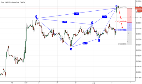 EURGBP: Bearish Butterfly Pattern