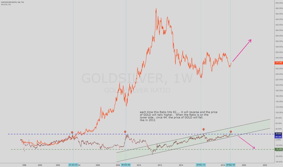 GOLDSILVER: Gold Silver ratio Vs gold price