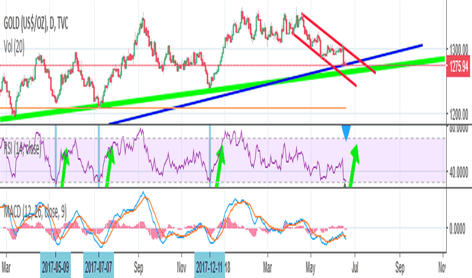 GOLD: Gold buy signal, with Trendlines, RSI and MACD